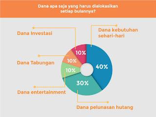 alokasi dana investasi
