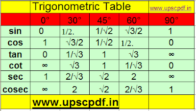 Trigonometric chart of sin 0 cos 0 sin 30 tan 0 cos30 and cos 60 deg
