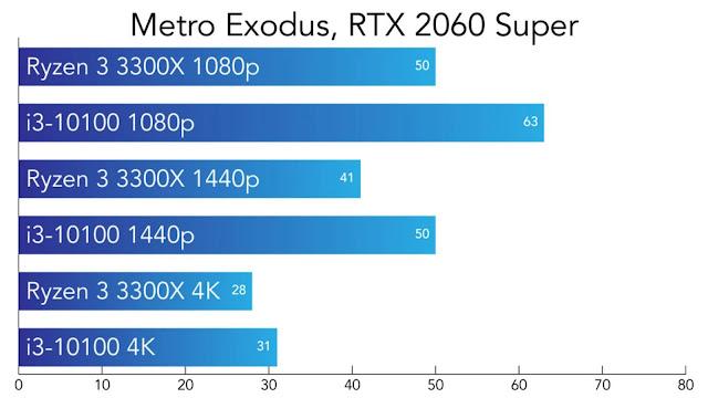 So sánh Intel Core i3-10100 và AMD Ryzen 3300X - Metro Exodus - VGA RTX 2060 Super