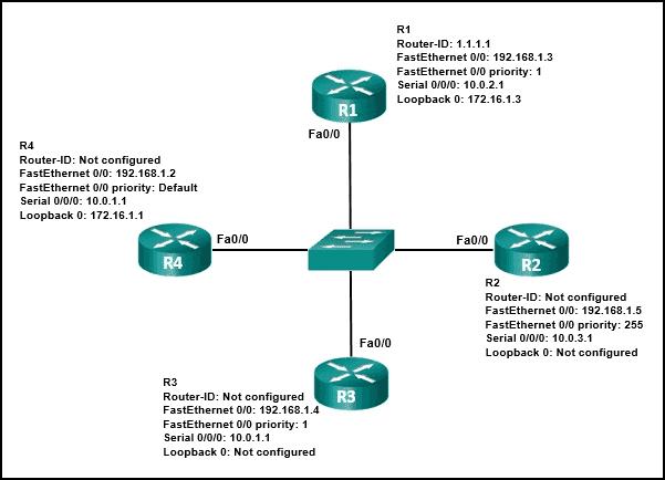 CCNA-3-v7-Mod-1-2-p20