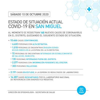 En San Miguel, sábado con dos fallecimientos y 145 nuevos casos de Coronavirus. 003