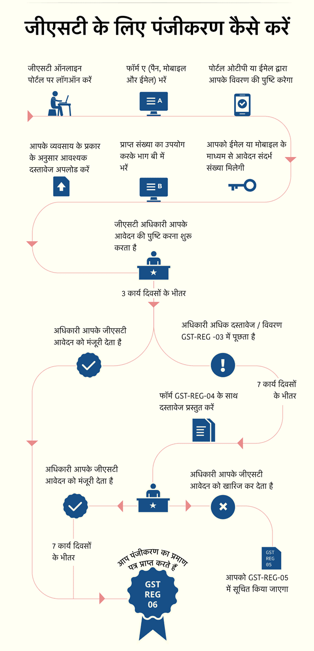 how to register for gst in hindi