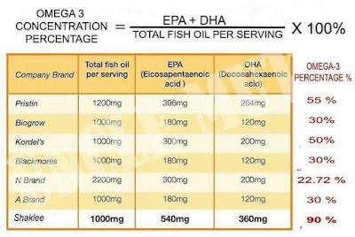 Kebaikan Omegaguard omega3 shaklee