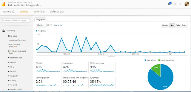 Báo cáo đối tượng trong google analytics