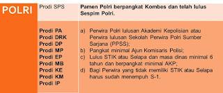 persyaratan beasiswa s2 dalam negeri unhan peserta polri