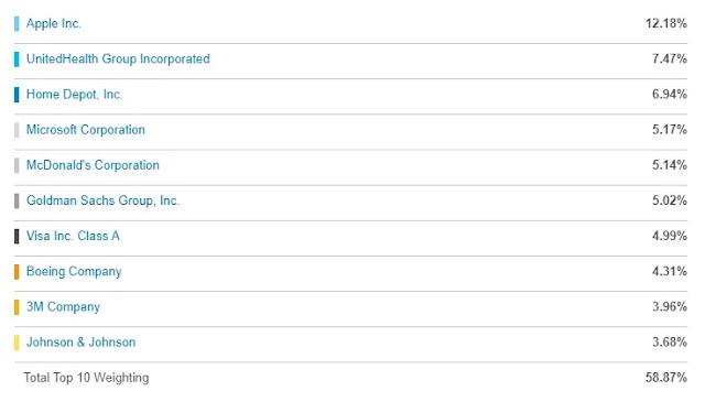 道瓊工業指數:DIA前十大持股