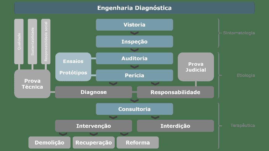 Fluxograma Engenharia Diagnóstica