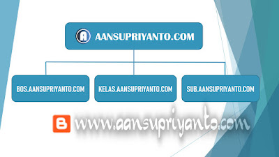Menambahkan Sub Domain di Blogger, Gampang Kok