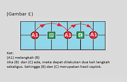 Image E - Mencaplok or Caplok System