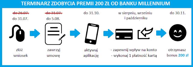 Jak zdobyć premię 200 zł za otwarcie konta w Banku Millennium?