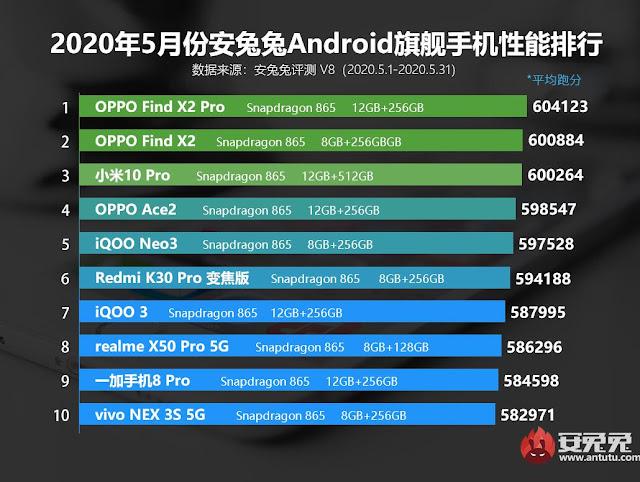 daftar android performa terbaik bulan mei 2020, ponsel terbaik 2020, android terbaik bulan ini