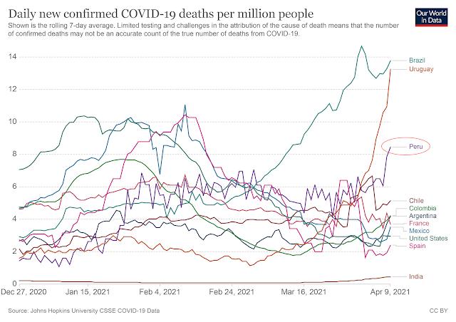 Muertes por COVID-19Perú