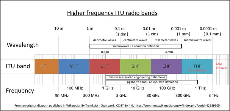 frequency of radio waves