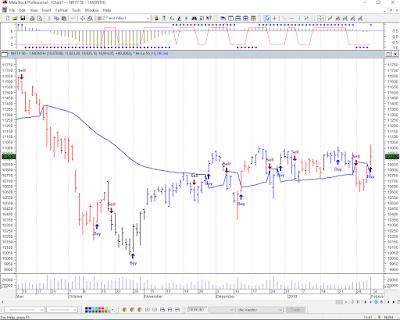 Nifty Chart 4th Feb