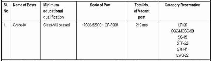 Gauhati Medical College Hospital Recruitment 2020: