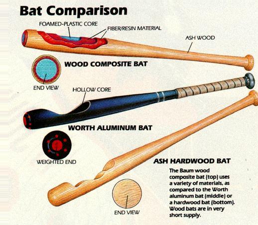 Baseball Bat Name Of Sport