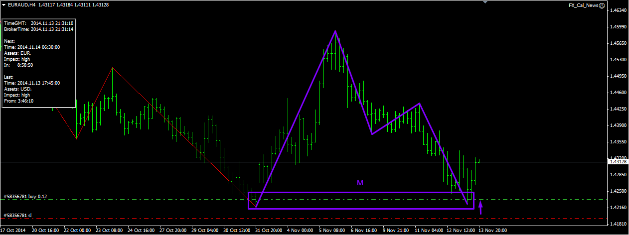 M and w forex strategy