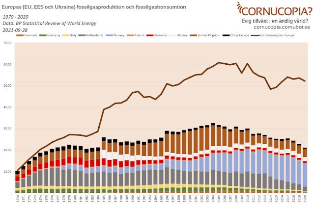 Peak gas och vinterns energikris i EU och Europa
