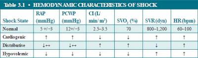 CI, cardiac index