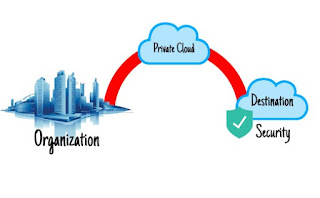 What is Cloud computing with simple example
