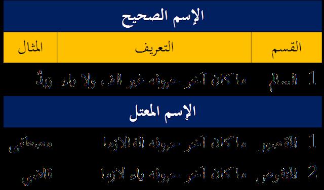 Isim Sahih (الإسم الصحيح) dan Isim Mu'tal (الإسم المعتل)