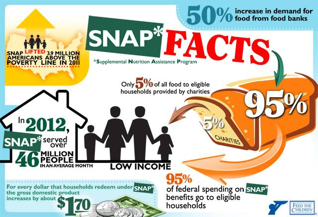 Food Stamp Income Limits Md