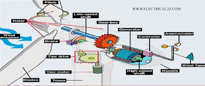 wind power plant, what is wind energy, advantages of wind energy, what is wind turbine @electrical2z