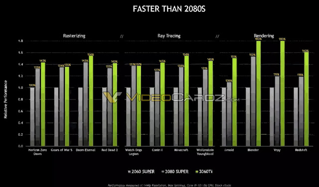 NVIDIA-GeForce-RTX-3060Ti-Official-Performance-Chart-Rasterization-Ray-Tracing-Rendering