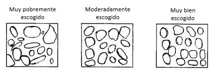 La Selección o Escogencia es un parámetro textural muy importante, debido a que está ligado a variables petrofísicas como la porosidad, permeabilidad y saturación de fluidos.