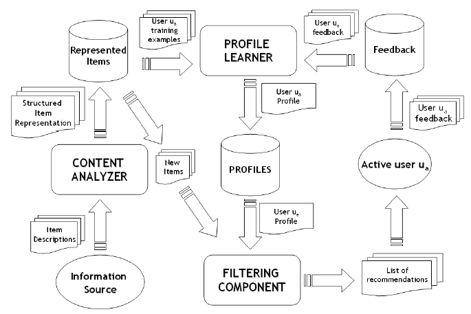 Recommender systems-How they works and their impacts