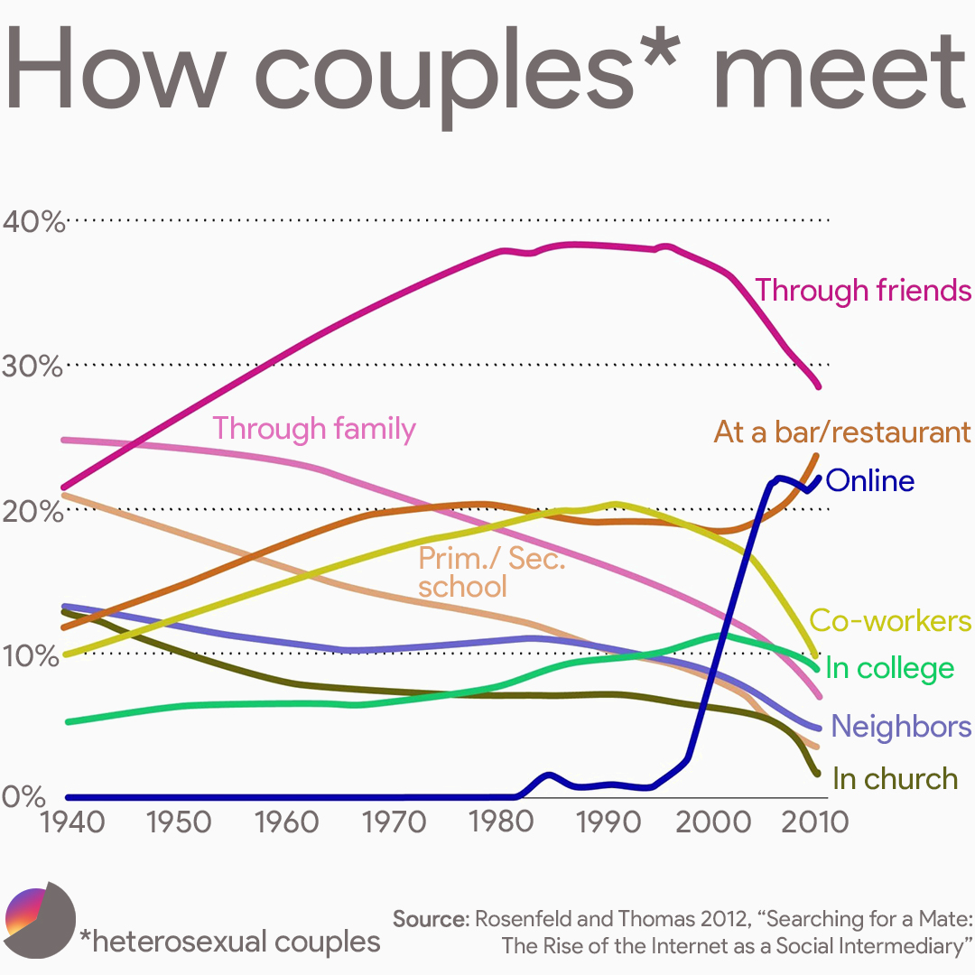 How heterosexual and homosexual couples meet over the years.  The heterosexual graph is courtesy of The Washington Post