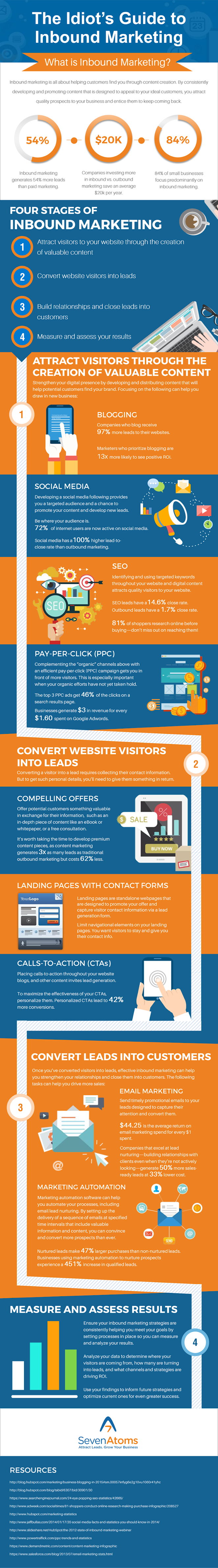 The Idiot's Guide To Inbound Marketing #infographic #Marketing #infographics #Inbound Marketing