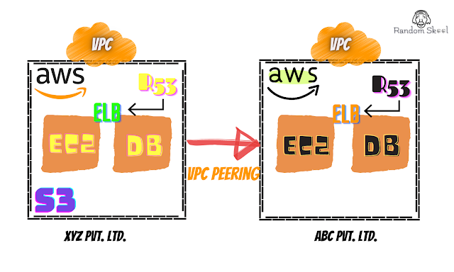 VPC Peering | VPC Real life Implementation | RandomSkool.com