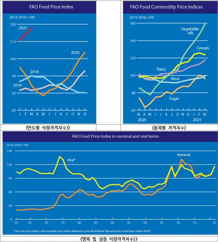 2021년 3월 세계식량가격지수 전월 대비 2.1% 상승 118.5포인트