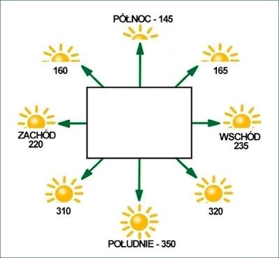 pozyskanie energii słonecznej, nasłonecznienie,