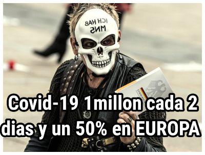 Casos de COVID-19 aumentan a 1 millón cada 2 días y un 50% en Europa