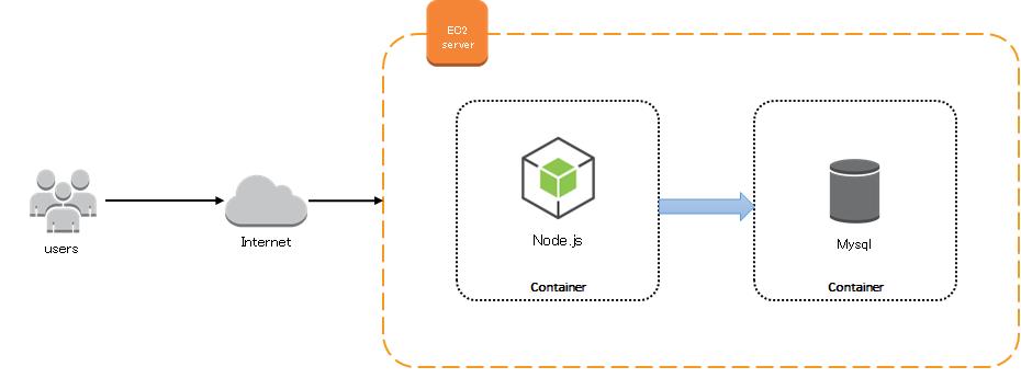 Docker를 이용하여 웹 서버 구축 - 응용편(2)