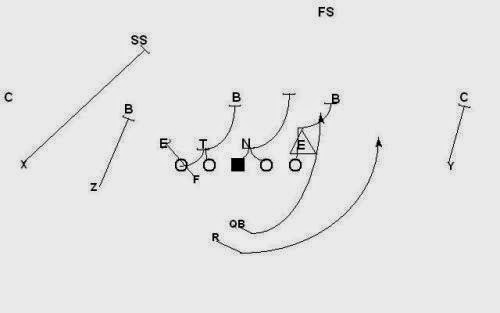 Kinesiology & Sport Review: The Spread Offense: Part 2