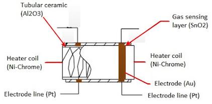 Sensor gas, jenis, macam, cara kerja