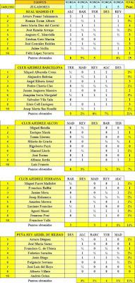 Cuadro con todos los resultados particulares del II Campeonato de España de Ajedrez por Equipos, Bilbao 1957