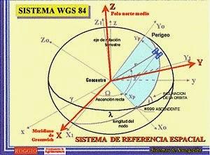 EL SISTEMA WGS 84 ~ SIG-YURY soluciones GEOMATICS