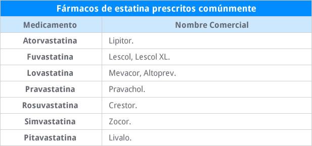 estatinas prescritos