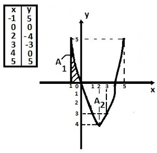Determinando area grafico parabola usando integral