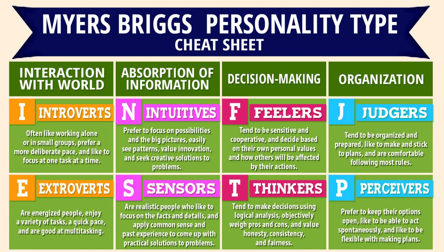 image regarding Myers Briggs Personality Test Printable identified as Mbti products inside of delight in