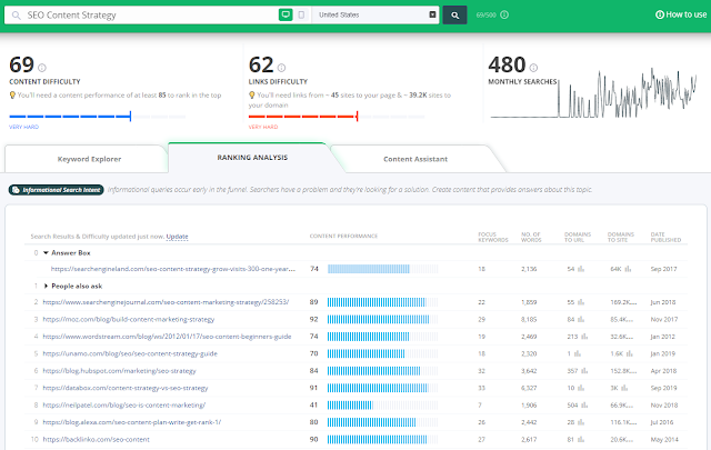 keyword tools strategi