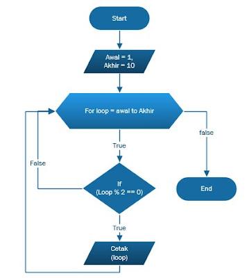 flowchart menentukan bilangan genap, beserta algoritma bilangan genap dan pseudocode dalam menampilkan bilangan genap