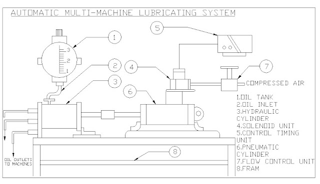Automatic Hydro Pneumatic Lubrication System- Mechanical Project