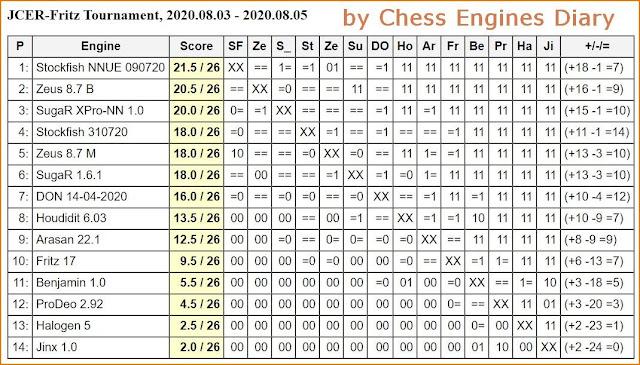 JCER Tournament 2020 - Page 11 20200803.FritzTournament