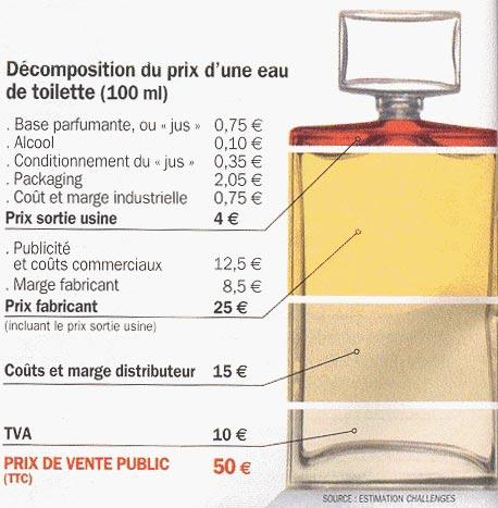 Французская парфюмерия Armelle Армель. ценообразование на известную парфюмерную продукцию.