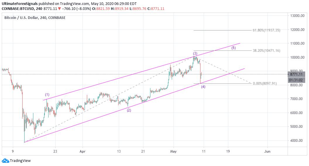 BTC/USD Elliott Wave Analysis